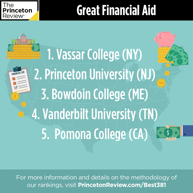 Top 5 Great Financial Aid ranking list
