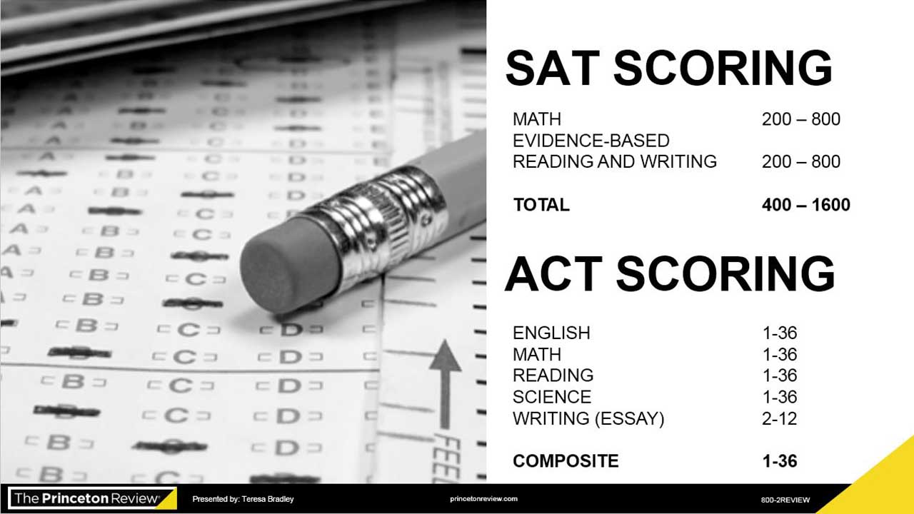 screenshot ACT, SAT or Both?