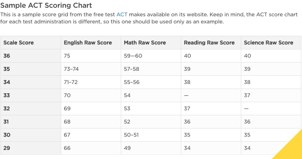 medical school average mcat scores and