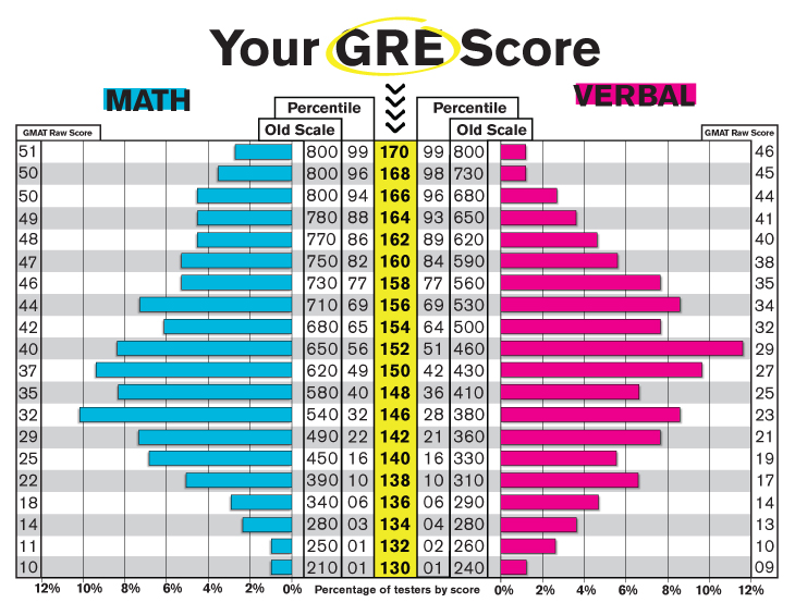 Sat writing score conversion table with essay