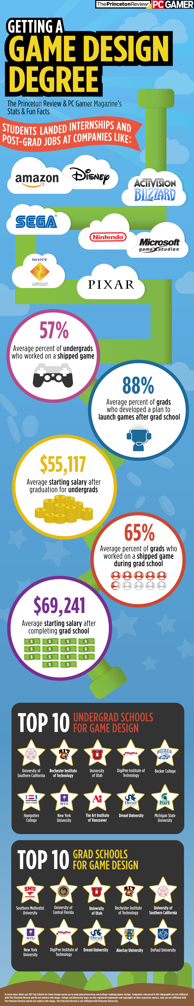 Game Design degree infographic
