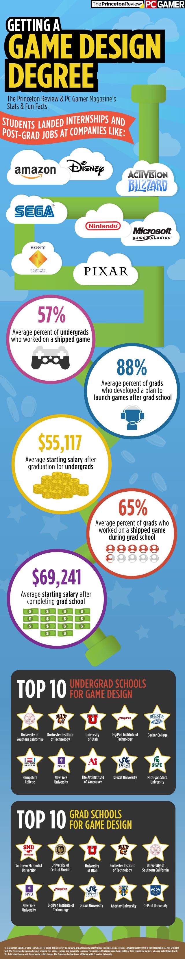 Infographic design degree