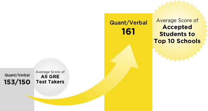 GRE 162+ Chart