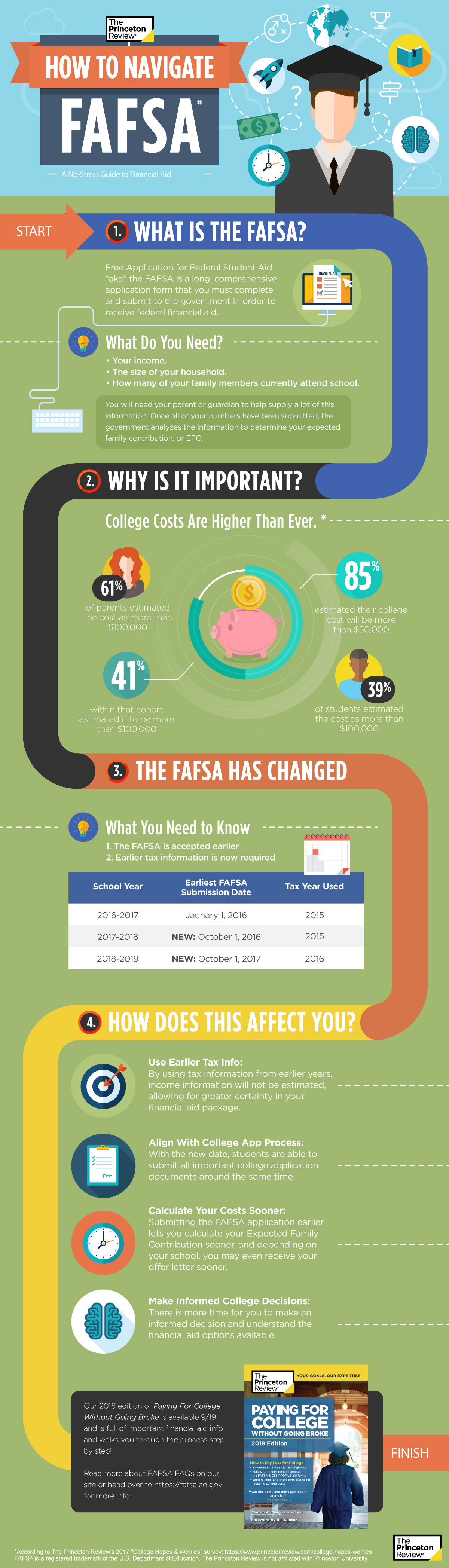How To Navigate the FAFSA Infographic
