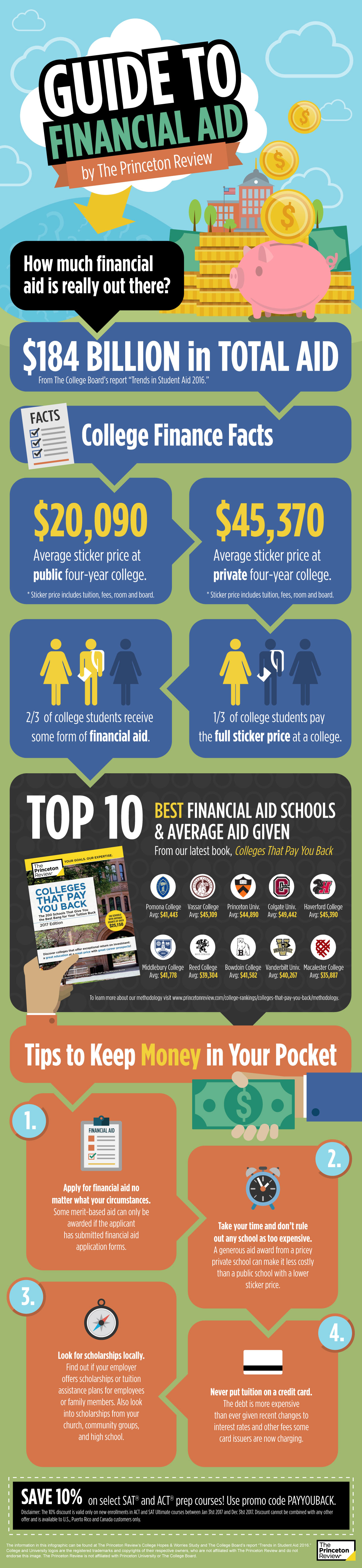2017 Best Financial Aid Infographic