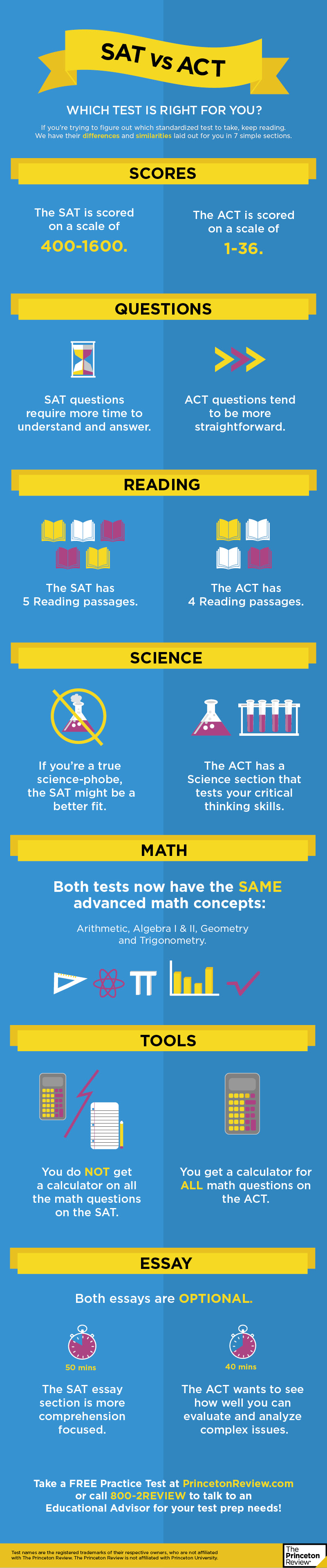 Sat vs act infographic the princeton review new sat vs act infographic v2 nvjuhfo Image collections