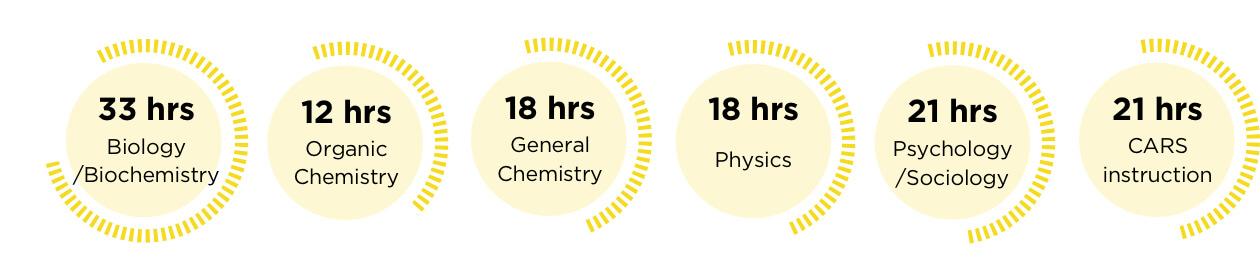 MCAT 510 hours graphic