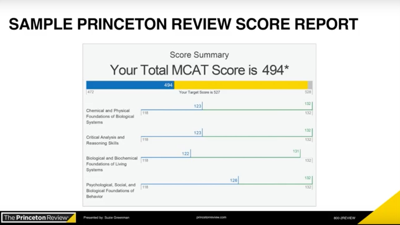 princeton review essay grading Grading: this section is  the staff of the princeton review for more than 35 years,  popular college application essay topics (and how to answer them.