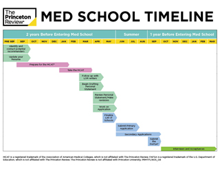 med-school-admissions-timeline-small