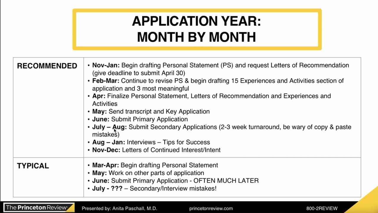 screenshot Med School Admissions: Applications, Timelines & Expectations
