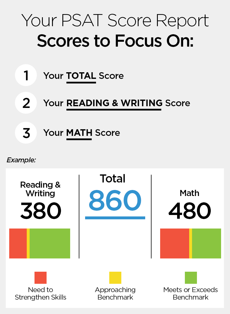 Whats a good score on sat for essay