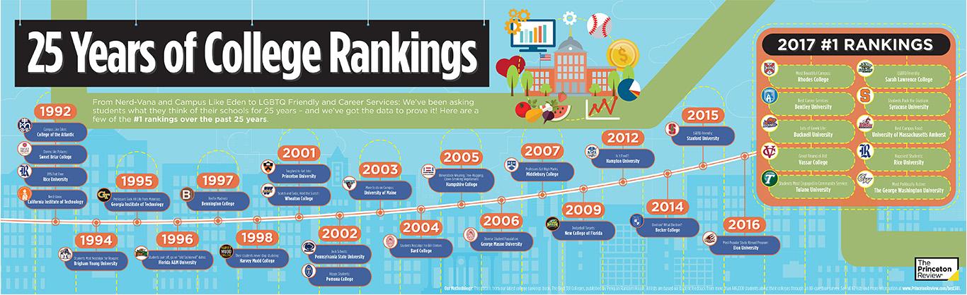 2017 25 Years College Rankings